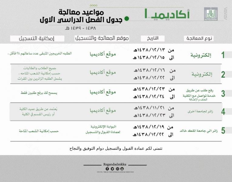 مواعيد معالجة جدول الفصل الدراسي الأول جامعة الملك خالد